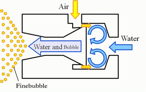 OK Nozzles are loop flow nozzles